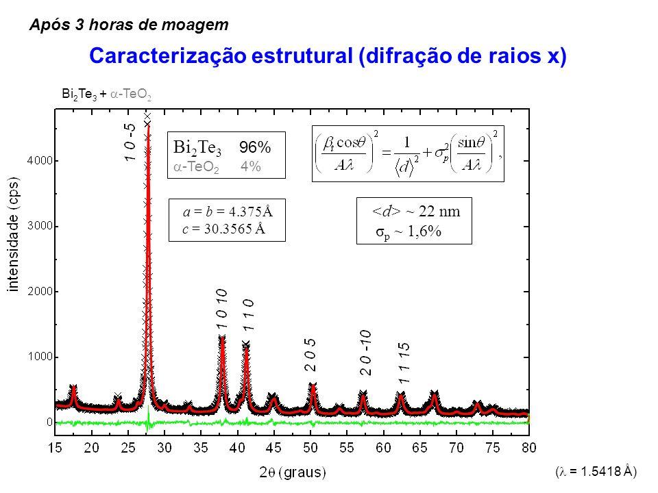 ( = 1.5418 Å) Caracterização estrutural (difração de raios x) Bi 2 Te 3 96% -TeO 2 4% ~ 22 nm σ p ~ 1,6% a = b = 4.375Å c = 30.3565 Å Bi 2 Te 3 + -TeO