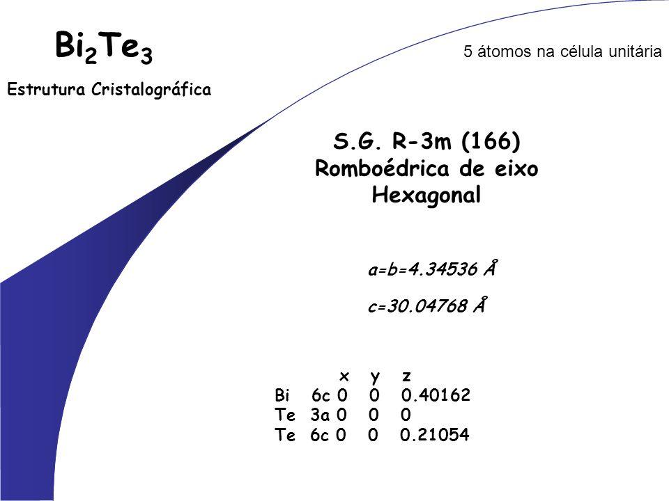 Bi 2 Te 3 Estrutura Cristalográfica 5 átomos na célula unitária a=b=4.34536 Å c=30.04768 Å S.G. R-3m (166) Romboédrica de eixo Hexagonal x y z Bi 6c 0