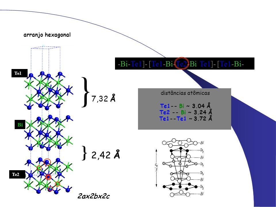 distâncias atômicas Te1-- Bi ~ 3.04 Å Te2 -- Bi ~ 3.24 Å Te1--Te1 ~ 3.72 Å arranjo hexagonal -Bi-Te1]- [Te1-Bi-Te2-Bi-Te1]- [Te1-Bi- Bi Te1 Te2 2ax2bx