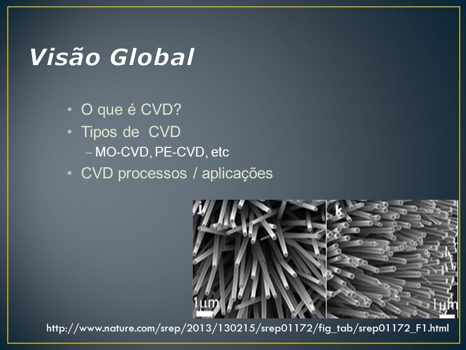 O que é CVD? Tipos de CVD –MO-CVD, PE-CVD, etc CVD processos / aplicações http://www.nature.com/srep/2013/130215/srep01172/fig_tab/srep01172_F1.html