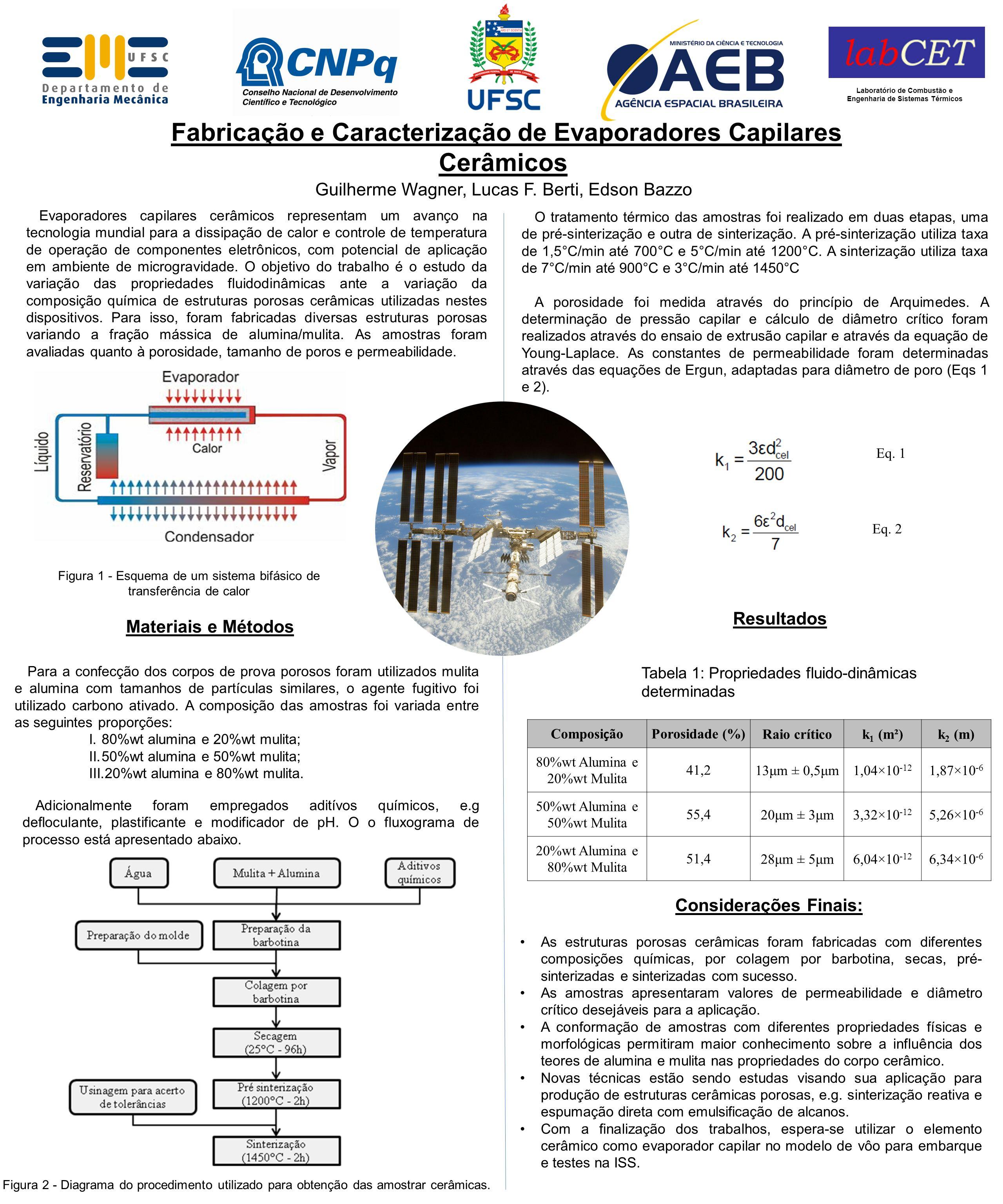 Evaporadores capilares cerâmicos representam um avanço na tecnologia mundial para a dissipação de calor e controle de temperatura de operação de compo