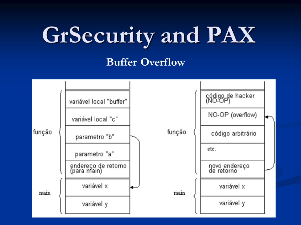 GrSecurity and PAX Buffer Overflow