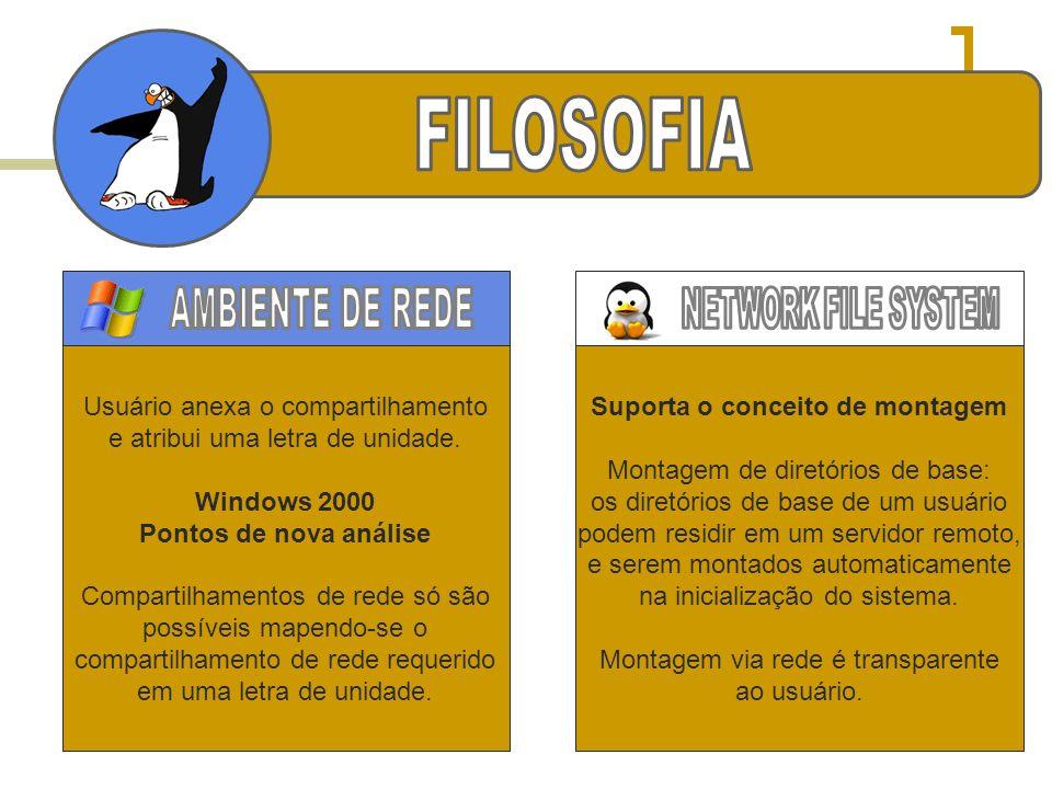 Usuário anexa o compartilhamento e atribui uma letra de unidade. Windows 2000 Pontos de nova análise Compartilhamentos de rede só são possíveis mapend