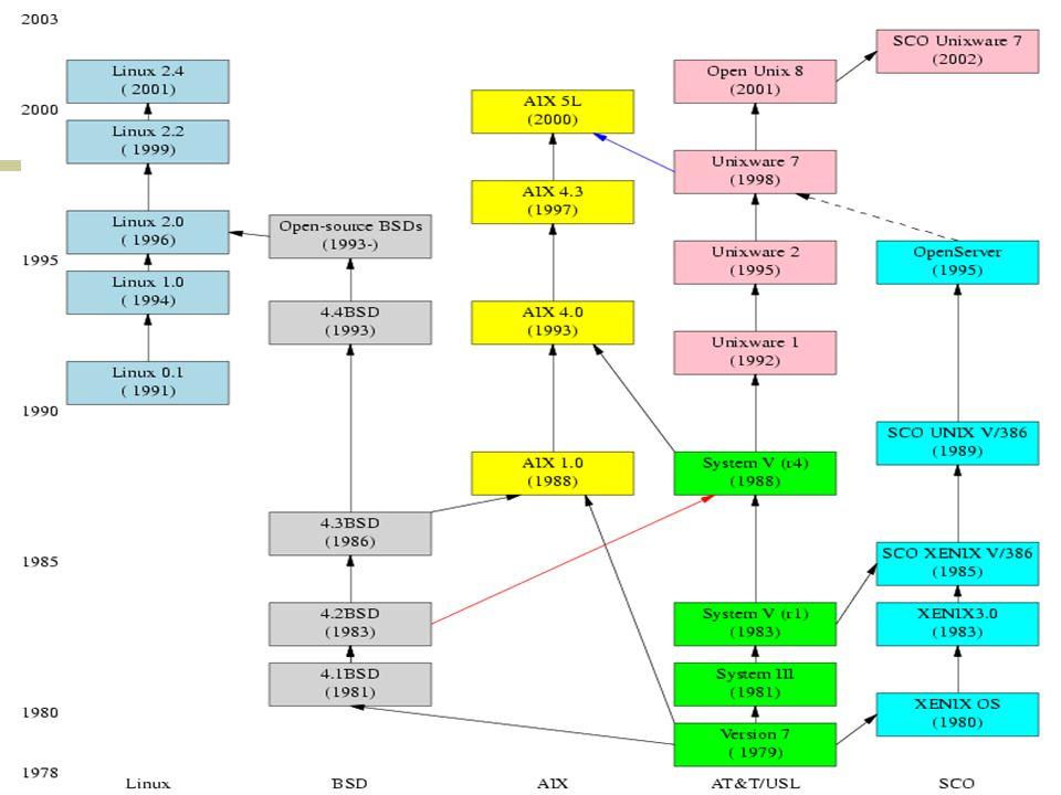 g Redirecionamento de Entrada e Saída Um programa (ou comando) pode ter a sua entrada padrão redirecionada para um arquivo.