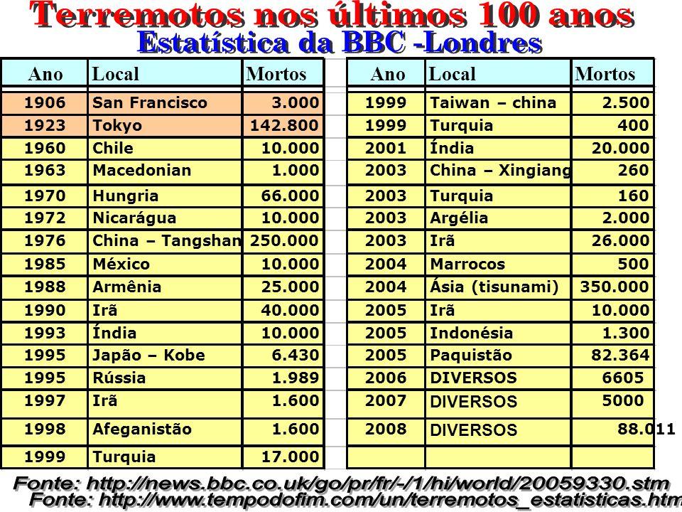 AnoLocalMortosAnoLocalMortos 1906San Francisco3.0001999Taiwan – china2.500 1923Tokyo142.8001999Turquia400 1960Chile10.0002001Índia20.000 1963Macedonia