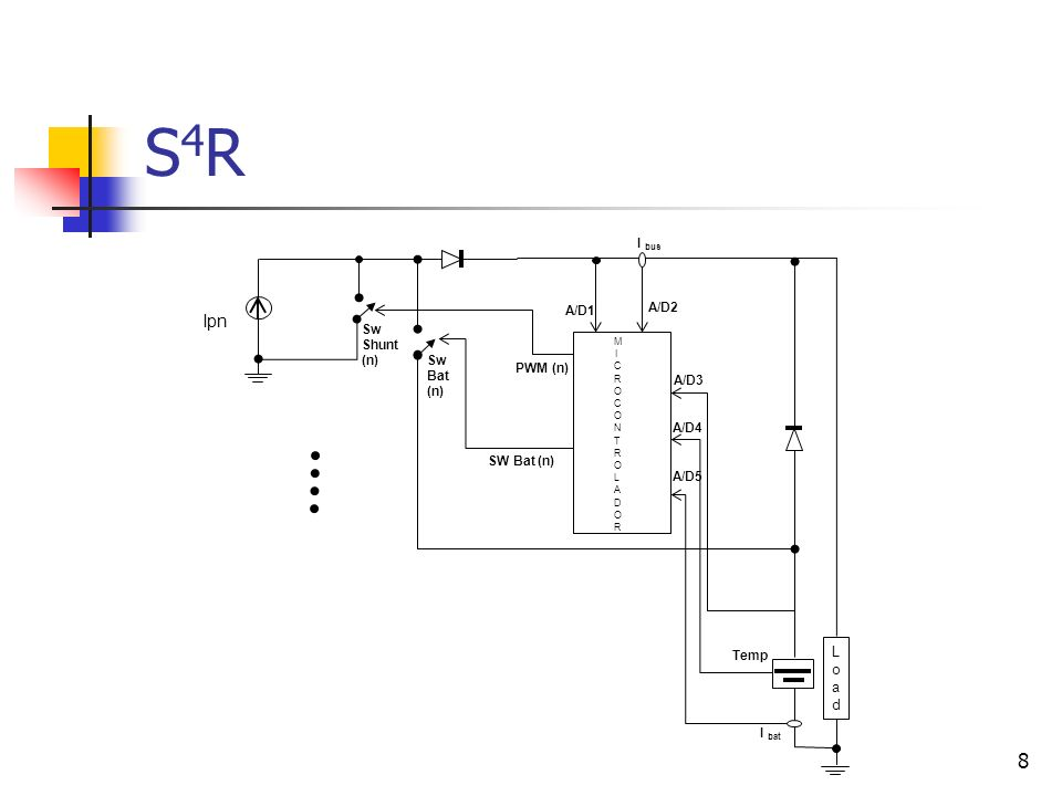 9 S4RS4R O microcontrolador precisará disponibilizar: Cinco pinos de saída com modulação PWM, para controle das chaves shunt; Cinco pinos de saída para controle das chaves de carga de bateria; Cinco canais de conversão analógica-digital (tensão e corrente de barramento, tensão, corrente e temperatura de bateria).