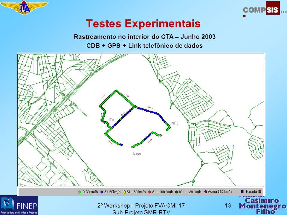 2º Workshop – Projeto FVA CMI-17 Sub-Projeto GMR-RTV 13 Testes Experimentais Rastreamento no interior do CTA – Junho 2003 CDB + GPS + Link telefônico de dados