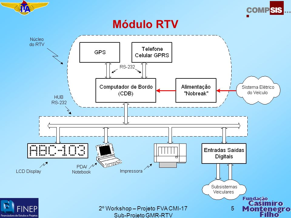 2º Workshop – Projeto FVA CMI-17 Sub-Projeto GMR-RTV 6 Núcleo do RTV: CDB TCP/IP & DOS Flash File System 386 EX, 25MHz/512K Flash, 512K RAM 32 Pin Dip Socket to accept 512K SRAM, 512K Flash, or M-Systems DiskOnChip 10BASE-T Ethernet (NE2000 Compatible) 34 Digital I/O Lines PC Compatible Serial Ports: 3 -RS232, 1 - RS232 or RS485, Software Selectable PC Compatible Printer Port Watchdog Timer & Hardware Clock/Calendar High-Efficiency Voltage Regulator Compact 2 board stack 4.2 x 3.6 x 2.0