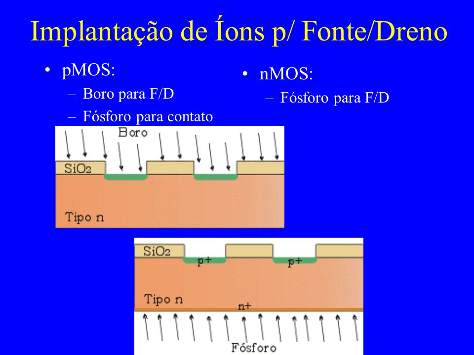 Recozimento e Oxidação 1000 C N2 - 20 min. O2 + H2O - 100 min. Xox = 0.94 m e 0.54 m