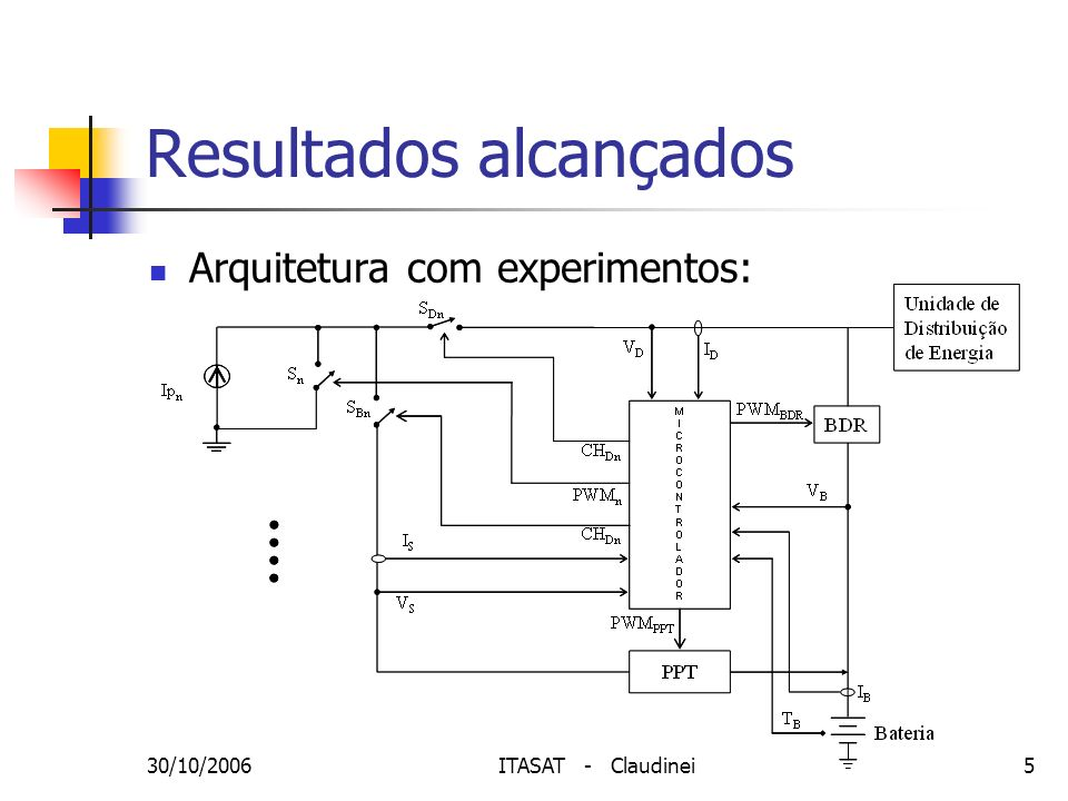 30/10/2006ITASAT - Claudinei5 Resultados alcançados Arquitetura com experimentos: