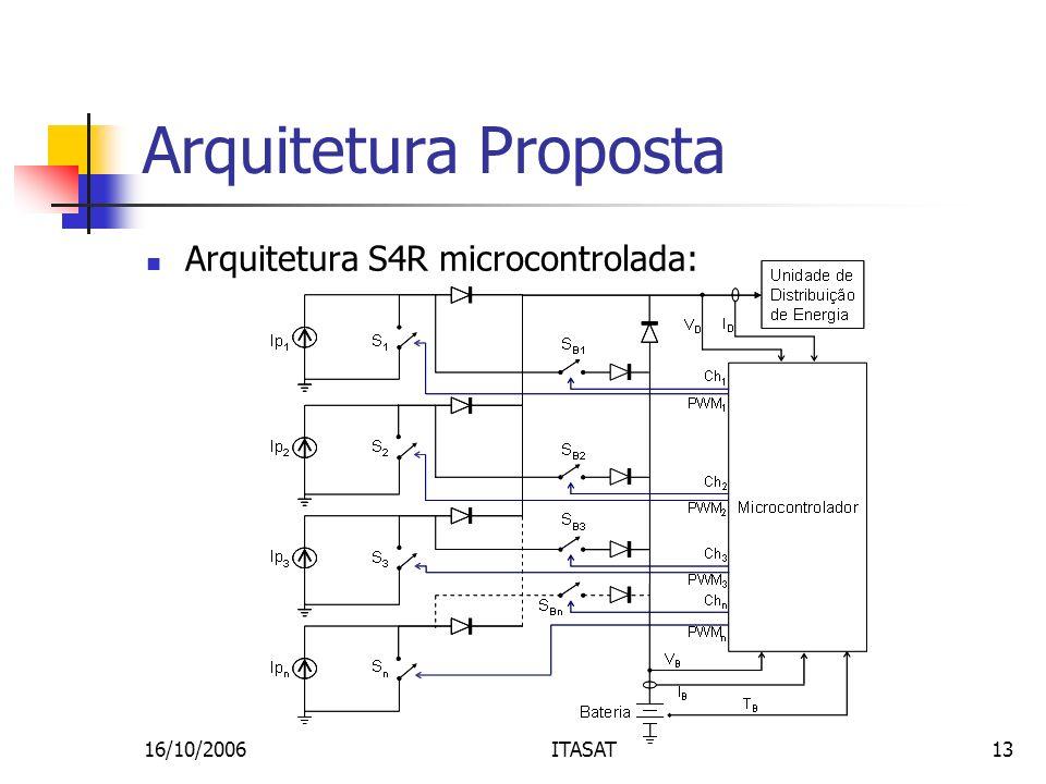 16/10/2006ITASAT13 Arquitetura Proposta Arquitetura S4R microcontrolada: