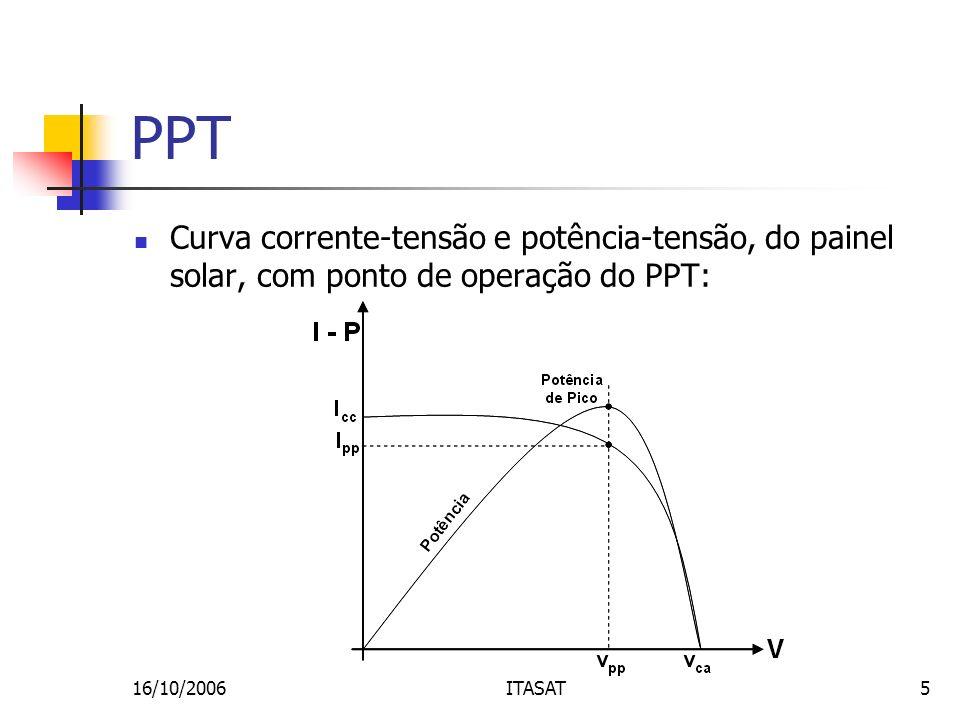 16/10/2006ITASAT5 PPT Curva corrente-tensão e potência-tensão, do painel solar, com ponto de operação do PPT: