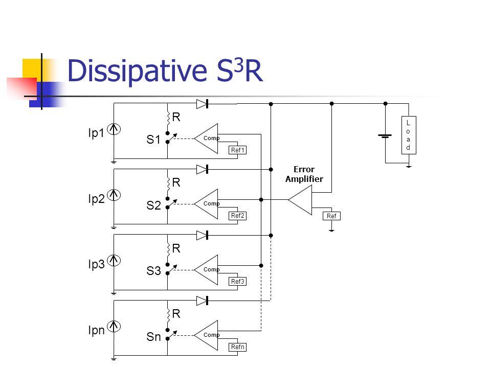 Dissipative S 3 R