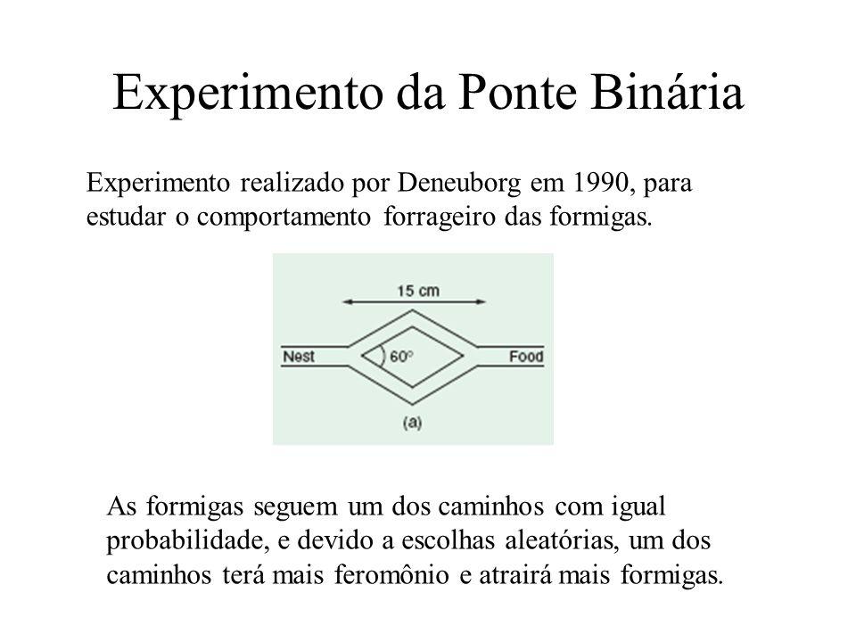 Experimento da Ponte Binária Se o tamanho dos caminhos forem diferentes, as formigas irão convergir para o mais curto, pois ela é percorrida em menos tempo e assim mais formigas passam por ela, depositando uma quantidade maior de feromônio.