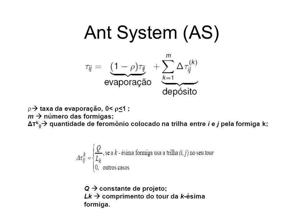 Ant System (AS) taxa da evaporação, 0< <1 ; m número das formigas; Δτ k ij quantidade de feromônio colocado na trilha entre i e j pela formiga k; Q constante de projeto; Lk comprimento do tour da k-ésima formiga.
