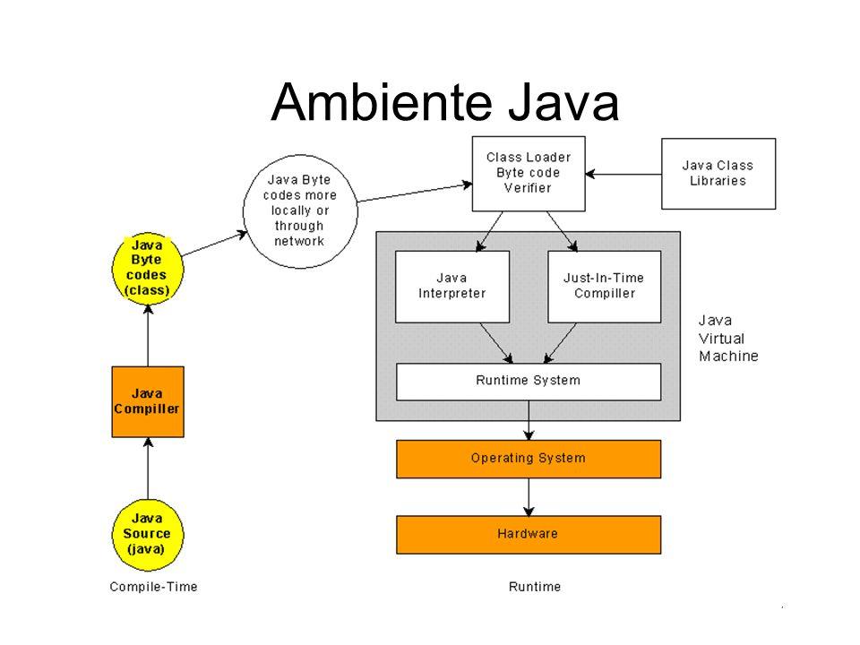 17 Java é Interpretada Grande desvantagem :( –o desempenho do compilador e da JVM é ruim –para Wintel, a configuração mínima é Pentium 100 com 32 Mb de RAM
