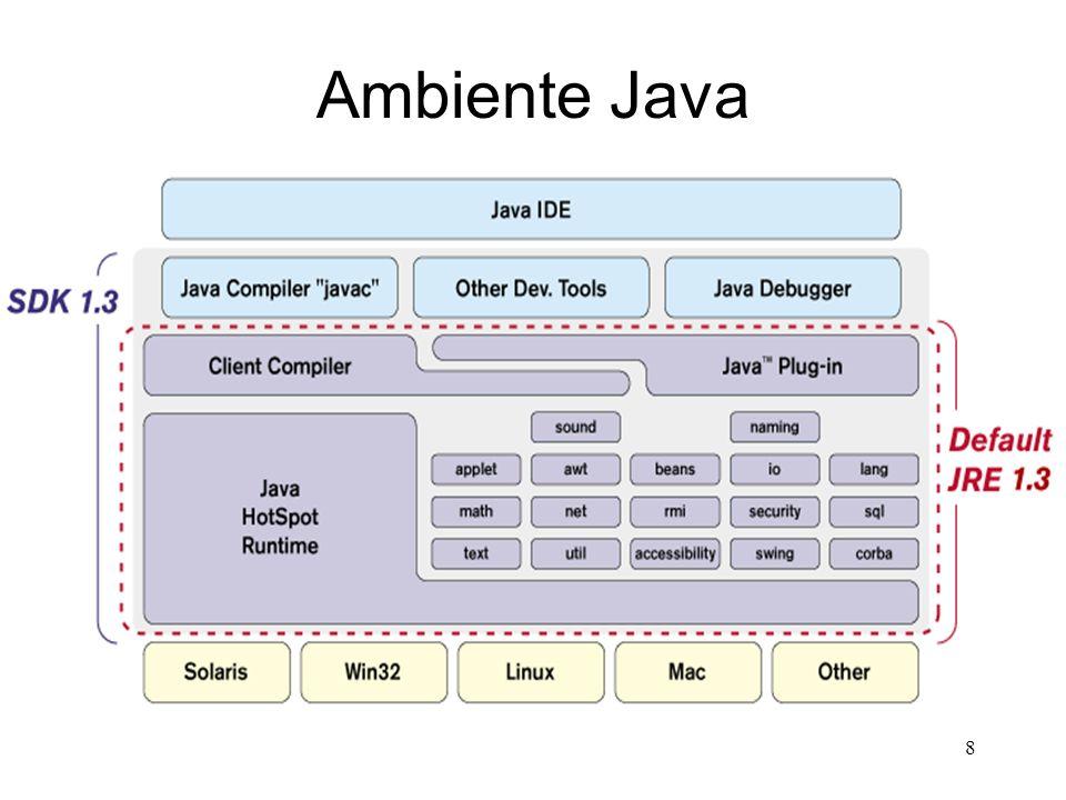 18 Java é de Alto Desempenho Pode ser verdade, graças a mecanismos como: –JIT (Just in Time Compiler) –compiladores nativos (transformam o.class em.exe) –IDEs (JBuilder, Visual Café etc), que facilitam muito o desenvolvimento das aplicações