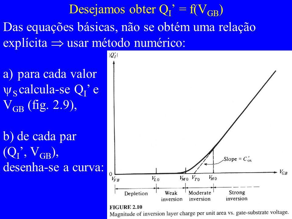 Desejamos obter Q I = f(V GB ) Das equações básicas, não se obtém uma relação explícita usar método numérico: a)para cada valor S calcula-se Q I e V GB (fig.
