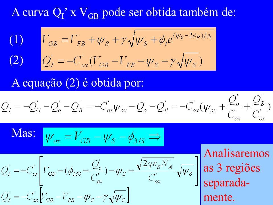A curva Q I x V GB pode ser obtida também de: (1) (2) A equação (2) é obtida por: Mas: Analisaremos as 3 regiões separada- mente.