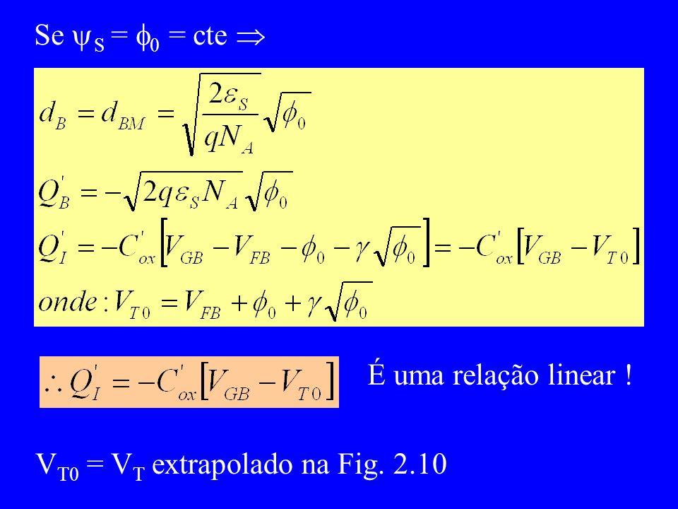 Se S = 0 = cte V T0 = V T extrapolado na Fig. 2.10 É uma relação linear !