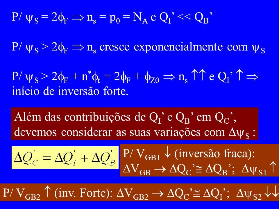 P/ S = 2 F n s = p 0 = N A e Q I << Q B P/ S > 2 F n s cresce exponencialmente com S P/ S > 2 F + n * t = 2 F + Z0 n s e Q I início de inversão forte.