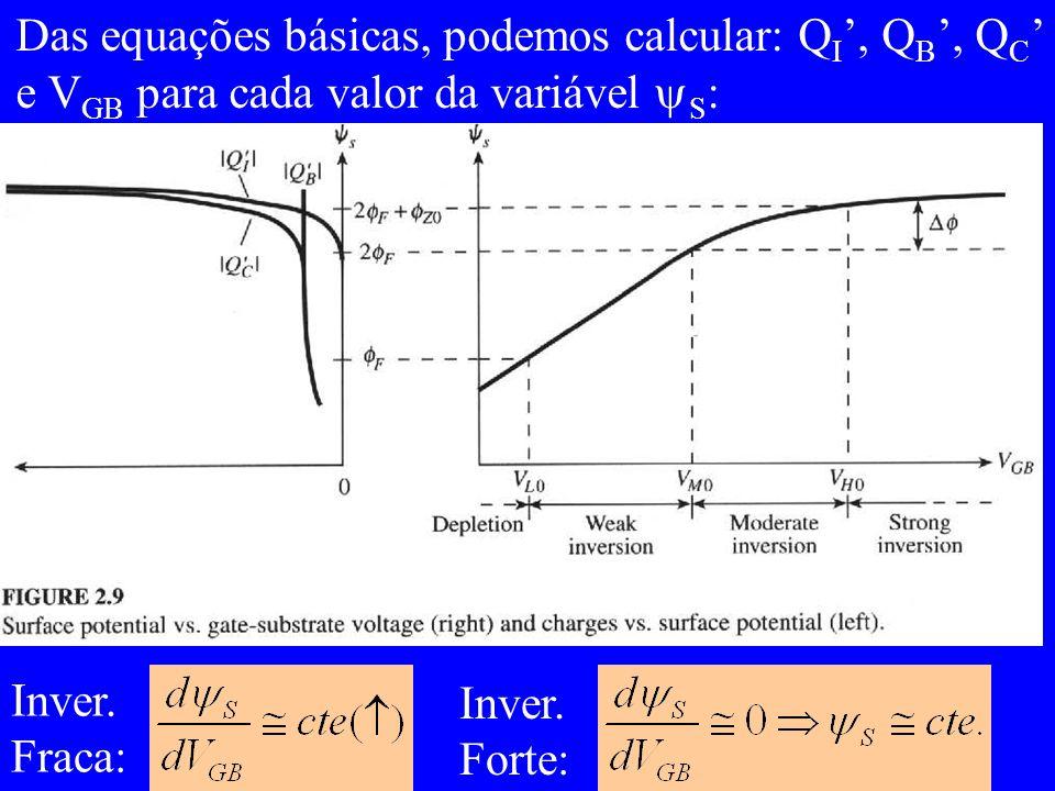 Das equações básicas, podemos calcular: Q I, Q B, Q C e V GB para cada valor da variável S : Inver.
