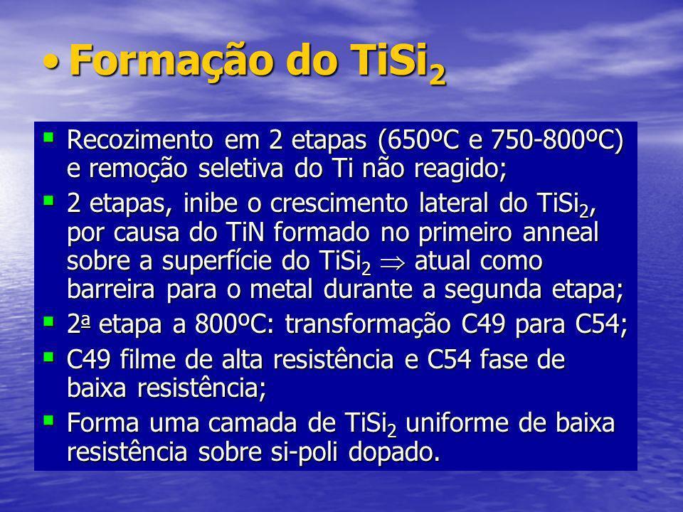 Formação do TiSi 2Formação do TiSi 2 Recozimento em 2 etapas (650ºC e 750-800ºC) e remoção seletiva do Ti não reagido; Recozimento em 2 etapas (650ºC e 750-800ºC) e remoção seletiva do Ti não reagido; 2 etapas, inibe o crescimento lateral do TiSi 2, por causa do TiN formado no primeiro anneal sobre a superfície do TiSi 2 atual como barreira para o metal durante a segunda etapa; 2 etapas, inibe o crescimento lateral do TiSi 2, por causa do TiN formado no primeiro anneal sobre a superfície do TiSi 2 atual como barreira para o metal durante a segunda etapa; 2 a etapa a 800ºC: transformação C49 para C54; 2 a etapa a 800ºC: transformação C49 para C54; C49 filme de alta resistência e C54 fase de baixa resistência; C49 filme de alta resistência e C54 fase de baixa resistência; Forma uma camada de TiSi 2 uniforme de baixa resistência sobre si-poli dopado.