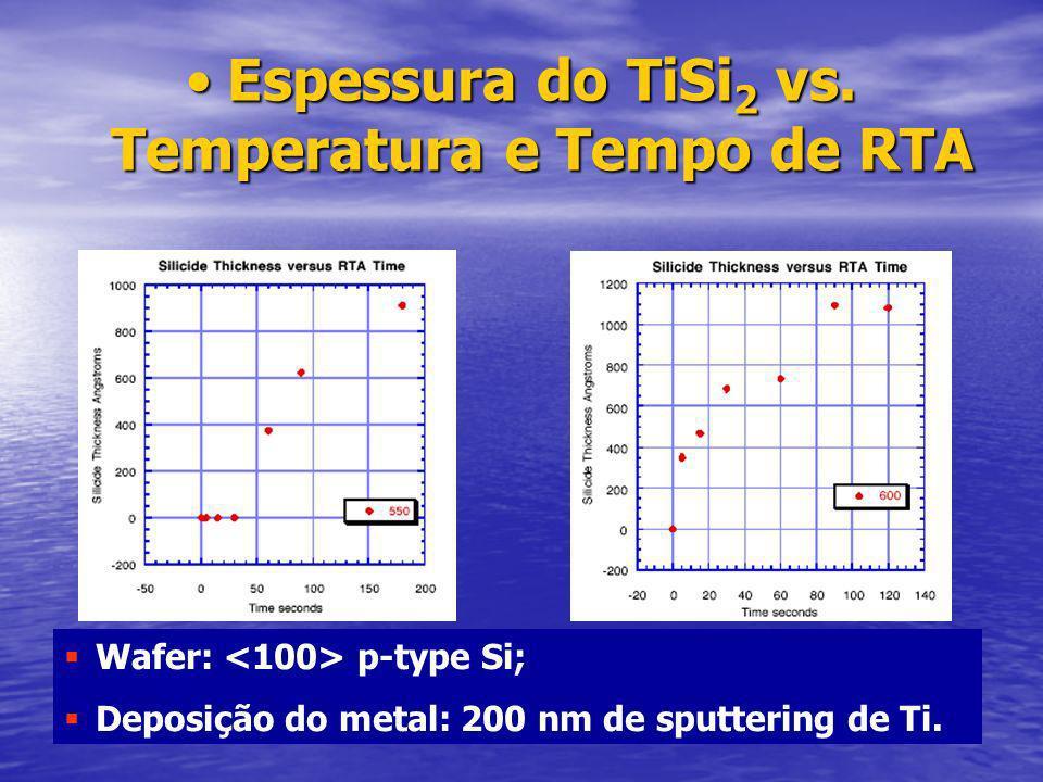 Espessura do TiSi 2 vs.Temperatura e Tempo de RTAEspessura do TiSi 2 vs.