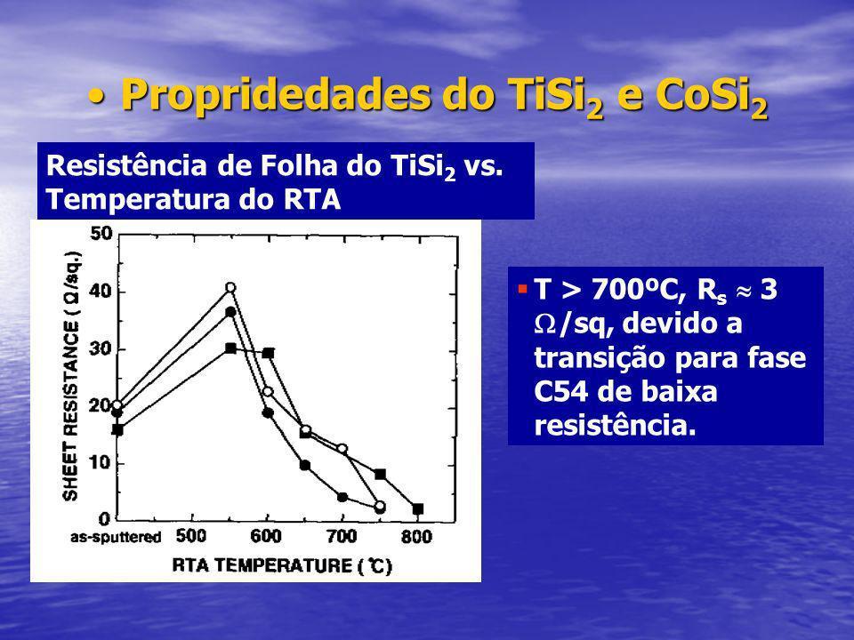 Propridedades do TiSi 2 e CoSi 2Propridedades do TiSi 2 e CoSi 2 Resistência de Folha do TiSi 2 vs.