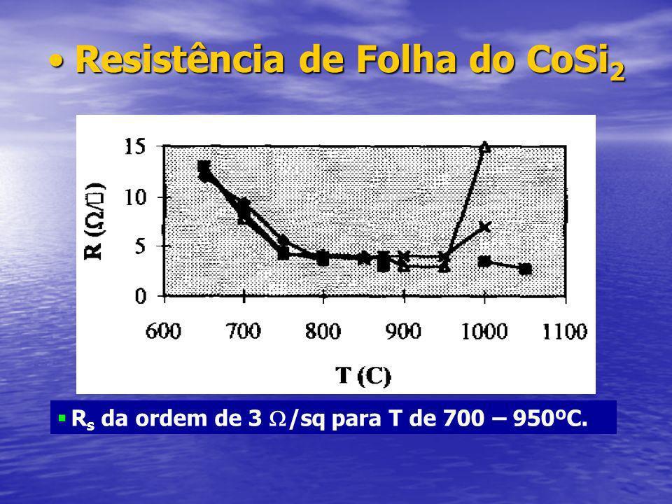 Resistência de Folha do CoSi 2Resistência de Folha do CoSi 2 R s da ordem de 3 /sq para T de 700 – 950ºC.