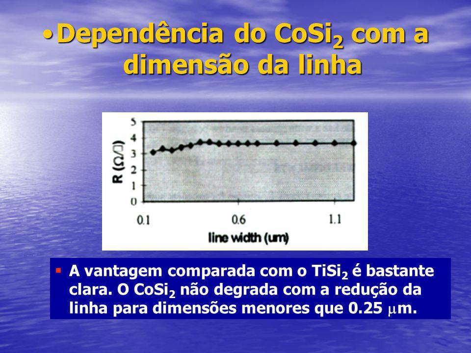 Dependência do CoSi 2 com a dimensão da linhaDependência do CoSi 2 com a dimensão da linha A vantagem comparada com o TiSi 2 é bastante clara.