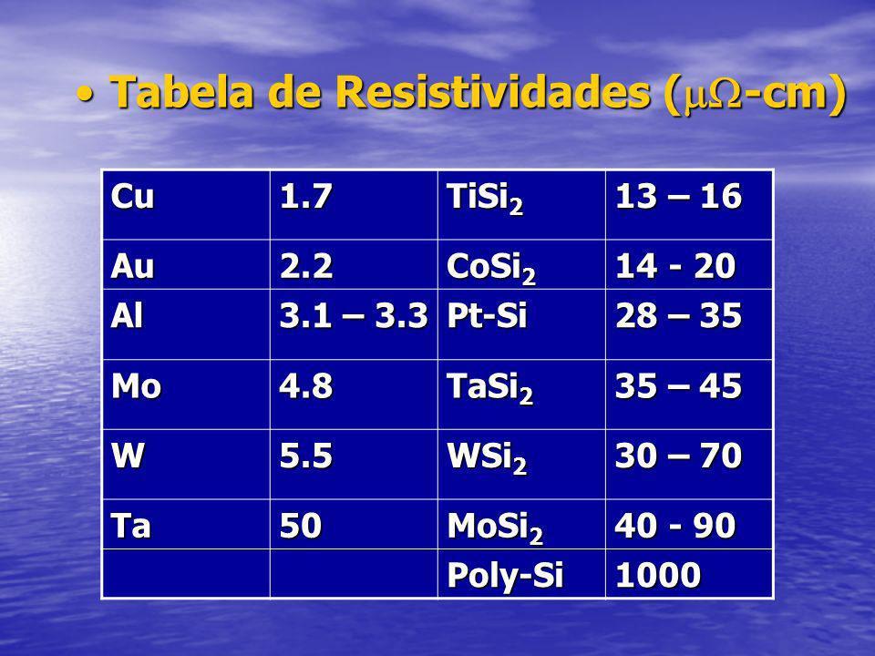 Tabela de Resistividades ( -cm)Tabela de Resistividades ( -cm) Cu1.7 TiSi 2 13 – 16 Au2.2 CoSi 2 14 - 20 Al 3.1 – 3.3 Pt-Si 28 – 35 Mo4.8 TaSi 2 35 – 45 W5.5 WSi 2 30 – 70 Ta50 MoSi 2 40 - 90 Poly-Si1000