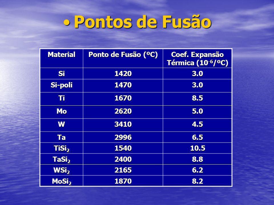 Ni-Si Ni-Si Observa mistura e reação expontânea; Observa mistura e reação expontânea; Ni 2 Si (<300 ºC); Ni 2 Si (<300 ºC); Ni 5 Si 2 (400 ºC), Ni 5 Si 2 (400 ºC), Ni 3 Si (450 ºC); Ni 3 Si (450 ºC); NiSi (350 – 750 ºC); NiSi (350 – 750 ºC); NiSi 2 (750 ºC) – estável.