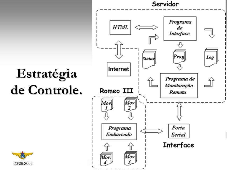 23/08/2006 6 Página em HTML de controle do robô.
