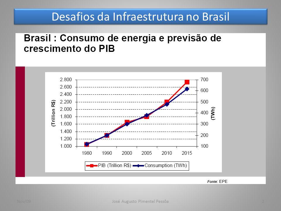 Desafios da Infraestrutura no Brasil 3Nov/09José Augusto Pimentel Pessôa