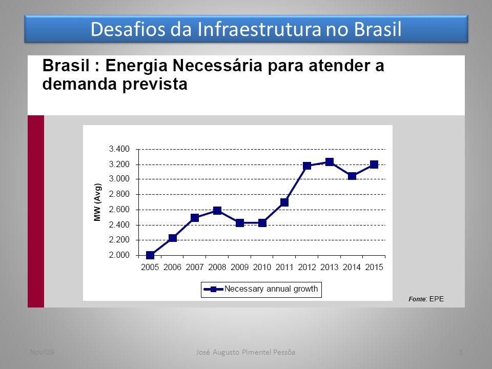 Desafios da Infraestrutura no Brasil 4Nov/09José Augusto Pimentel Pessôa OECD: Organização para Cooperação e Desenvolvimento Econômico exceto