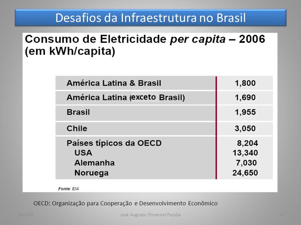 Estrutura da oferta segundo a natureza primária de geração 5 Mundo 2006 Nov/09José Augusto Pimentel Pessôa Fonte: Balanço Energético Nacional 2008 http://www.mme.gov.br/mme