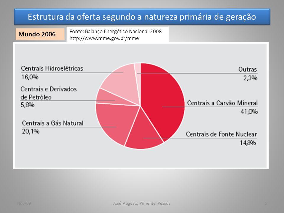 Estrutura da oferta segundo a natureza primária de geração 6 Brasil Nov/09José Augusto Pimentel Pessôa Fonte: Balanço Energético Nacional 2008 http://www.mme.gov.br/mme