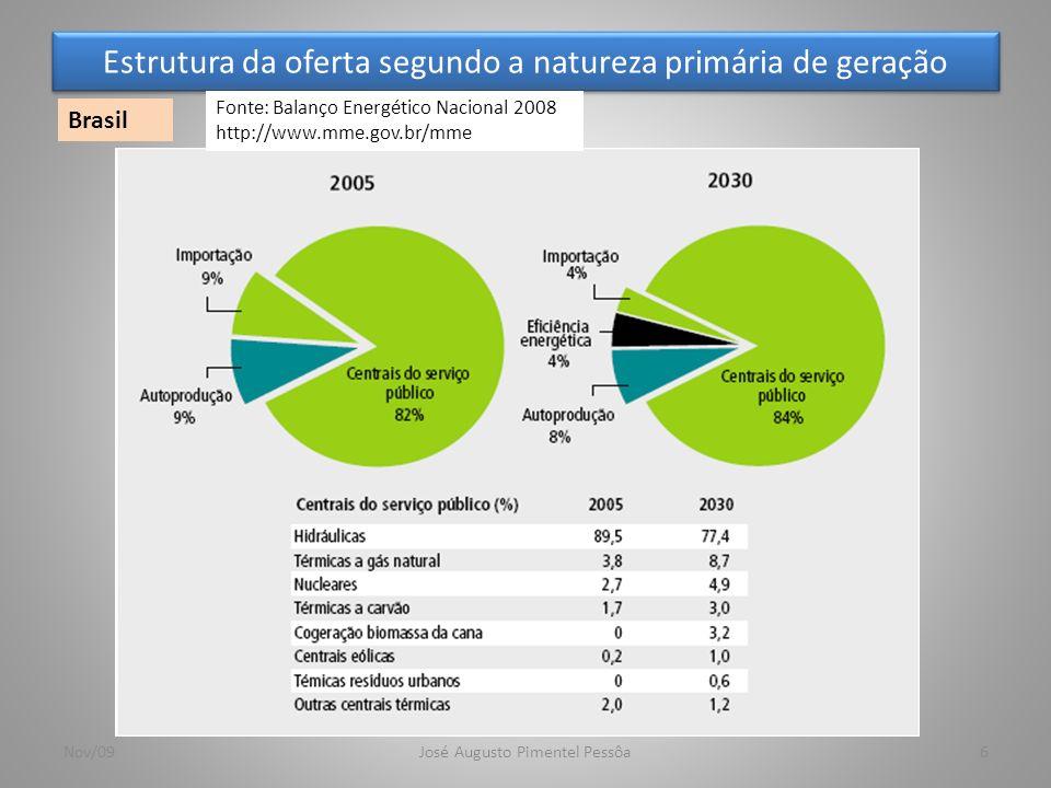 Estrutura da oferta segundo a natureza primária de geração 6 Brasil Nov/09José Augusto Pimentel Pessôa Fonte: Balanço Energético Nacional 2008 http://