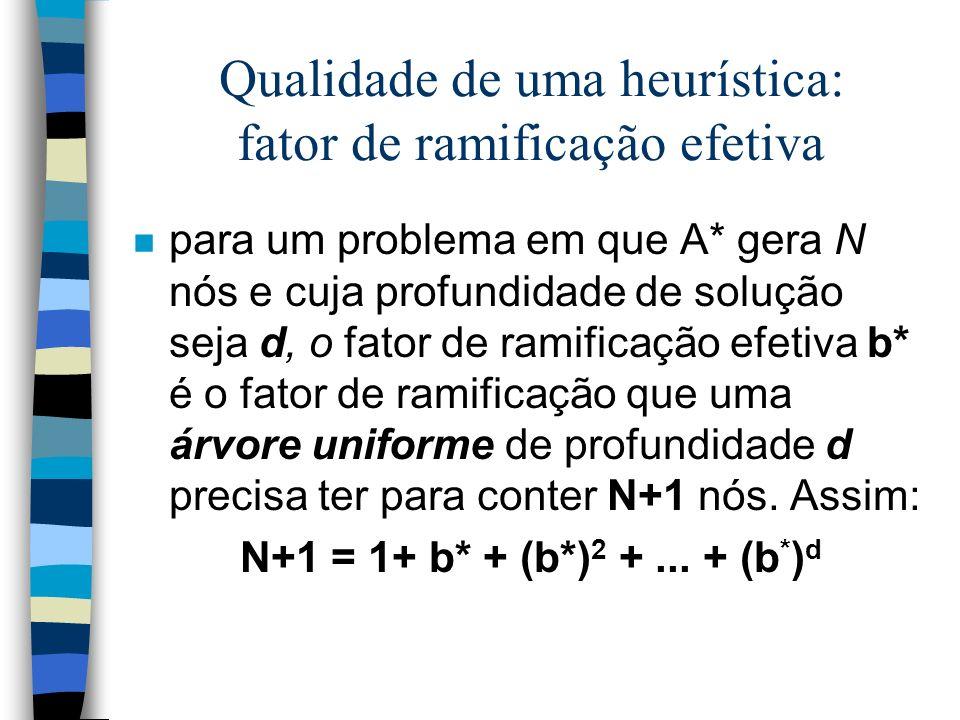 Qualidade de uma heurística: fator de ramificação efetiva n para um problema em que A* gera N nós e cuja profundidade de solução seja d, o fator de ra