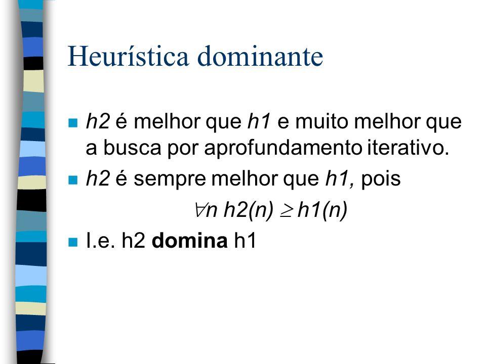 Heurística dominante n h2 é melhor que h1 e muito melhor que a busca por aprofundamento iterativo. n h2 é sempre melhor que h1, pois n h2(n) h1(n) n I