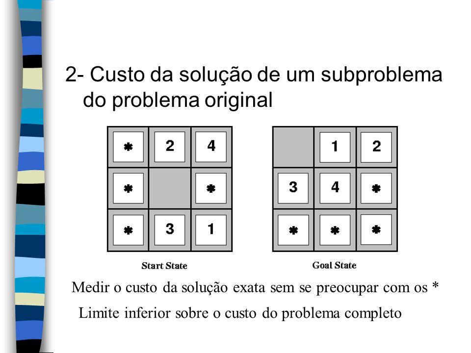 2- Custo da solução de um subproblema do problema original Medir o custo da solução exata sem se preocupar com os * Limite inferior sobre o custo do p