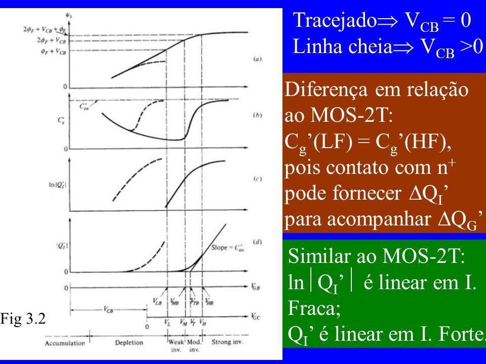 Tracejado V CB = 0 Linha cheia V CB >0 Diferença em relação ao MOS-2T: C g (LF) = C g (HF), pois contato com n + pode fornecer Q I para acompanhar Q G Similar ao MOS-2T: ln Q I é linear em I.