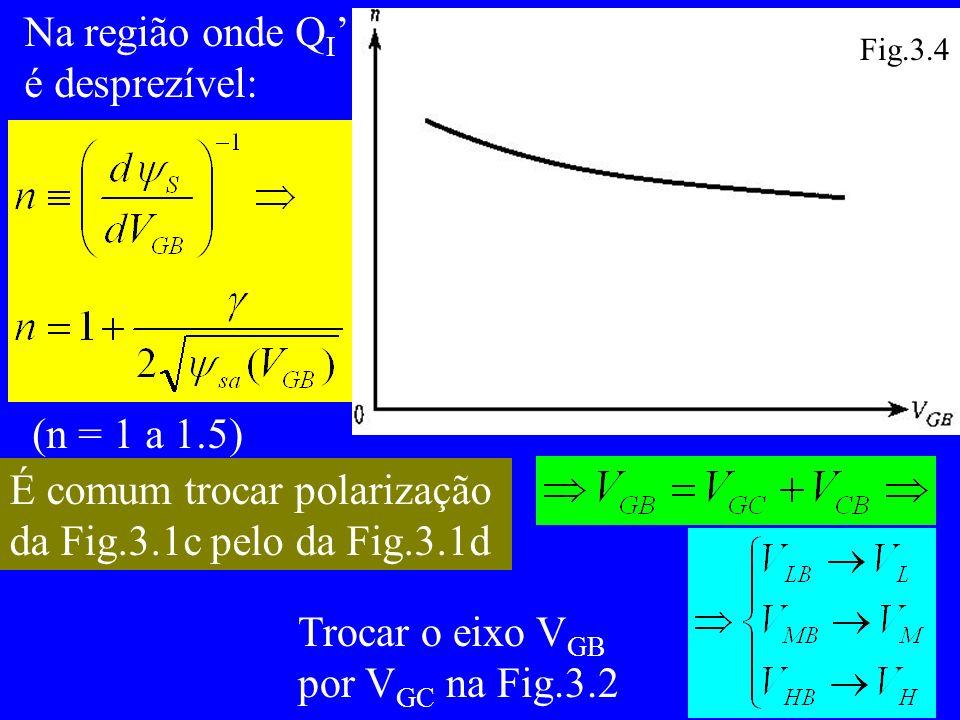 Na região onde Q I é desprezível: (n = 1 a 1.5) É comum trocar polarização da Fig.3.1c pelo da Fig.3.1d Trocar o eixo V GB por V GC na Fig.3.2 Fig.3.4