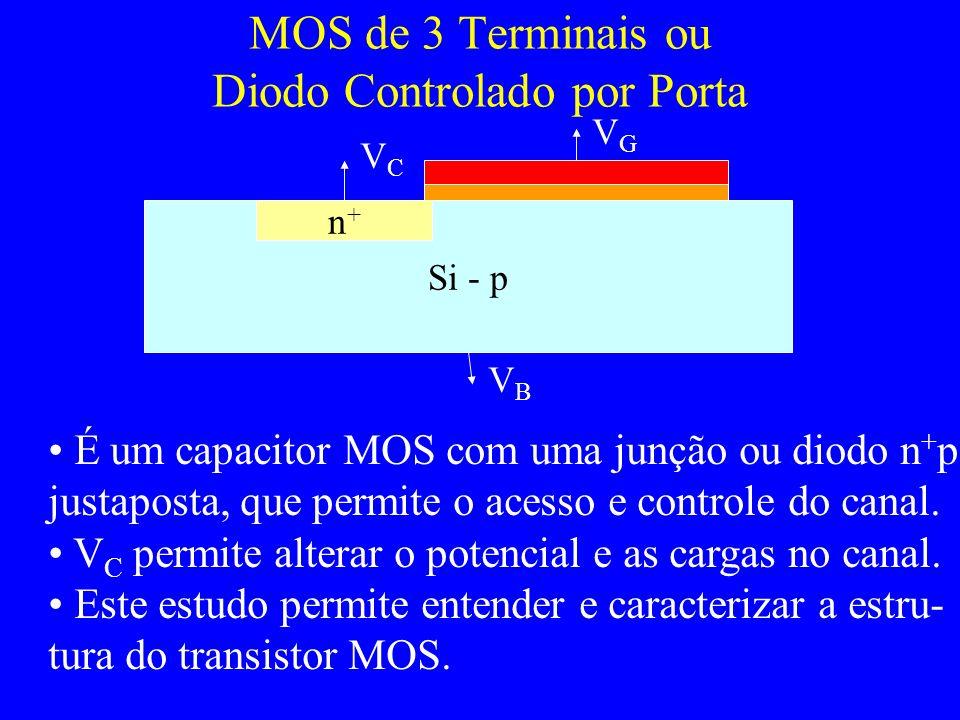 MOS de 3 Terminais ou Diodo Controlado por Porta Si - p n+n+ VCVC VGVG VBVB É um capacitor MOS com uma junção ou diodo n + p justaposta, que permite o acesso e controle do canal.