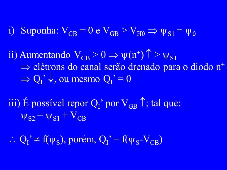 i)Suponha: V CB = 0 e V GB > V H0 S1 = 0 ii) Aumentando V CB > 0 (n + ) > S1 elétrons do canal serão drenado para o diodo n + Q I, ou mesmo Q I = 0 iii) É possível repor Q I por V GB ; tal que: S2 = S1 + V CB Q I f( S ), porém, Q I = f( S -V CB )