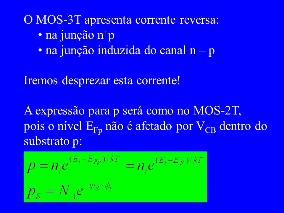 O MOS-3T apresenta corrente reversa: na junção n + p na junção induzida do canal n – p Iremos desprezar esta corrente.