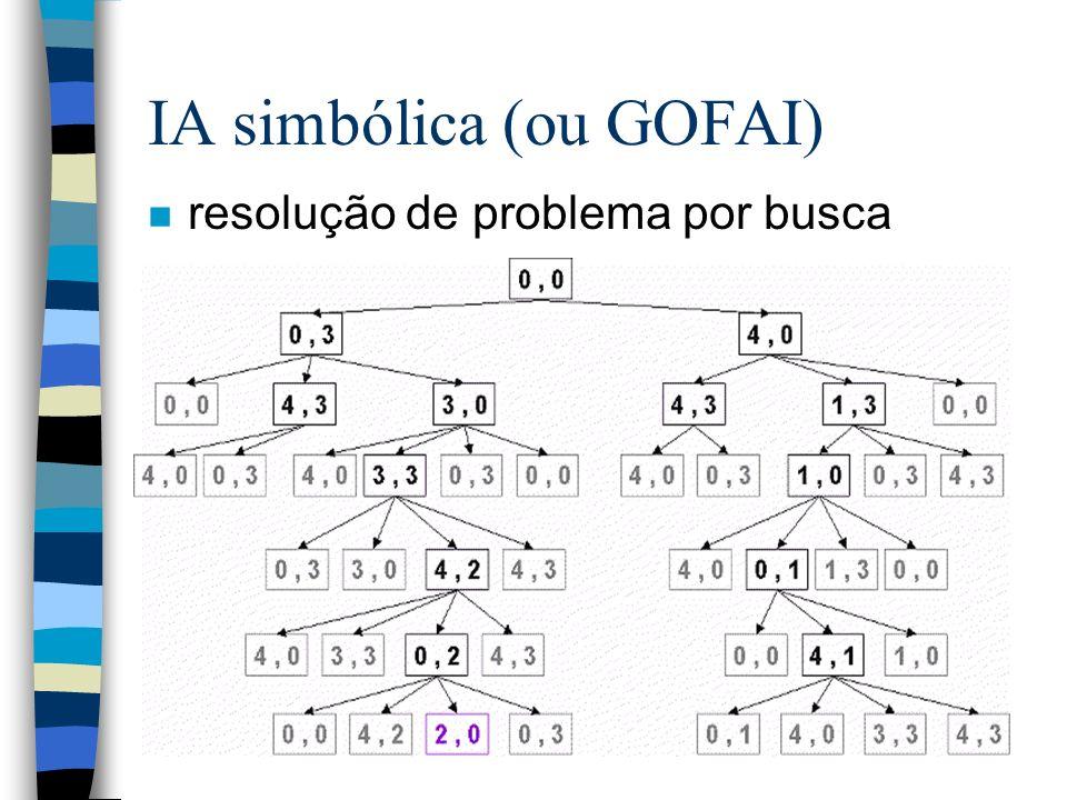 IA simbólica (ou GOFAI) n resolução de problema por busca