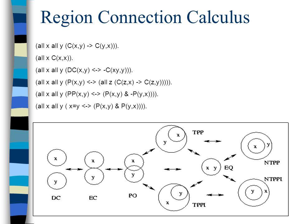 Region Connection Calculus (all x all y (C(x,y) -> C(y,x))). (all x C(x,x)). (all x all y (DC(x,y) -C(xy,y))). (all x all y (P(x,y) (all z (C(z,x) ->