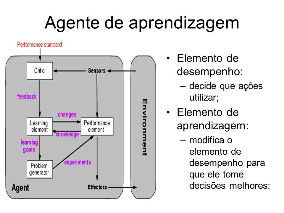Agente de aprendizagem Elemento de desempenho: –decide que ações utilizar; Elemento de aprendizagem: –modifica o elemento de desempenho para que ele t